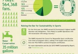 2015 Waste Management Phoenix Open Zero Waste Event Advances Sustainability Success