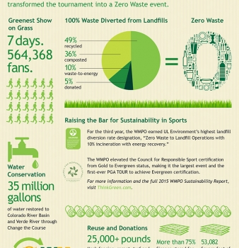 2015 Waste Management Phoenix Open Zero Waste Event Advances Sustainability Success